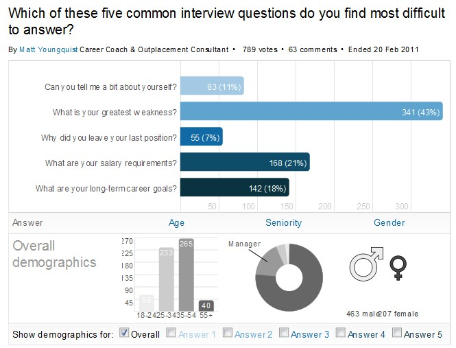 Career Poll Hardest Interview Question To Answer